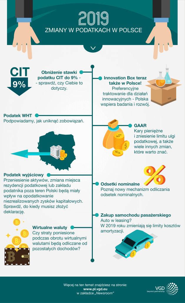 zmiany w podatkach 2019 w Polsce