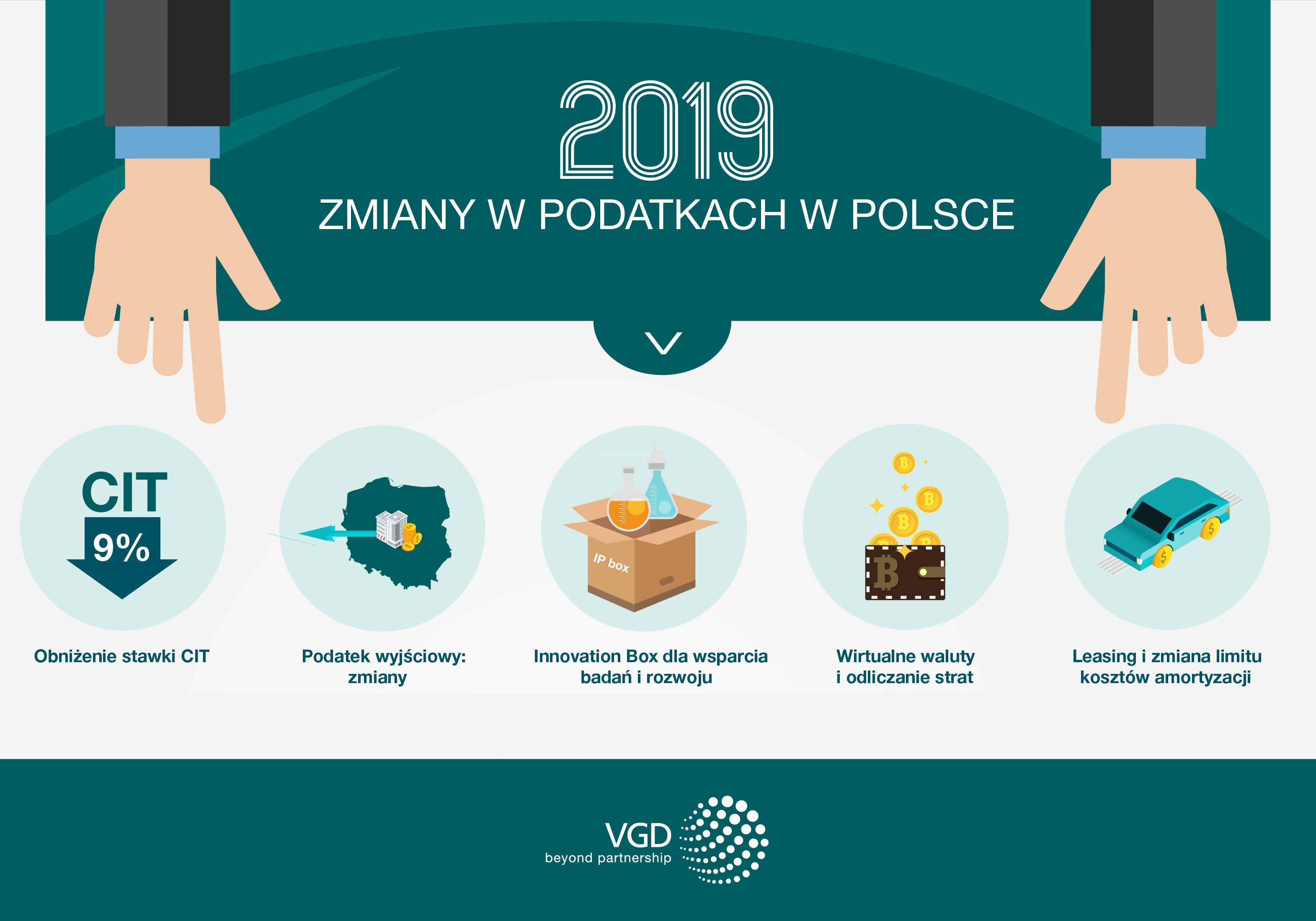 prawo podatkowe, podatki w polsce 2019, podatek CIT, leasing rozliczenie, GAAR, podatek wyjściowy, podatek u źródła, wht w polsce, innovation box in poland.