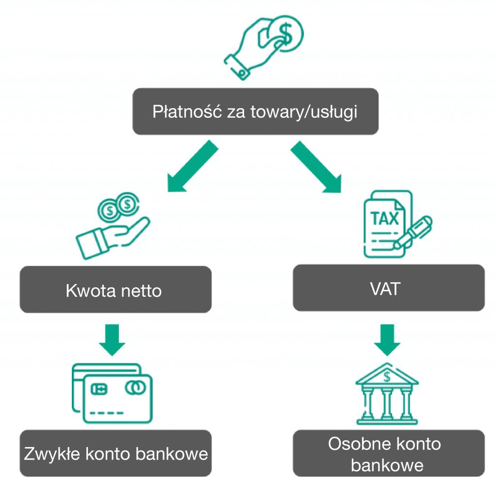 ikony VAT pieniądze płatność podzielona