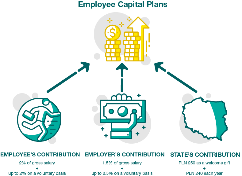 employee capital plans scheme