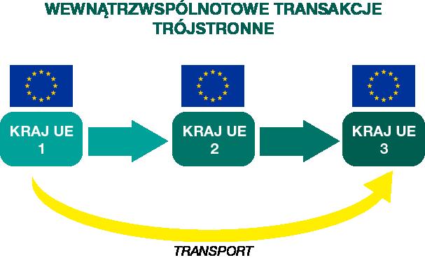 schemat prezentujący opodatkowanie transakcji trójstronnej